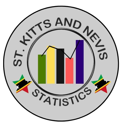 You are currently viewing Statistics Department in St. Kitts continues to help students' academic achievement
