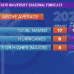 Countdown to the official start of the 2021 Hurricane Season