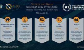 St. Kitts and Nevis' CBI program ranked 1st in latest CBI Index report