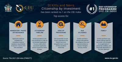 Read more about the article St. Kitts and Nevis' CBI program ranked 1st in latest CBI Index report
